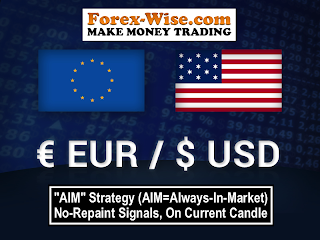EUR/USD Free Forex Signals