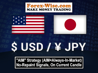 USD/JPY Free Forex Signals
