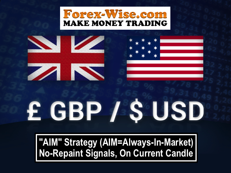 GBP/USD Free Forex Signals