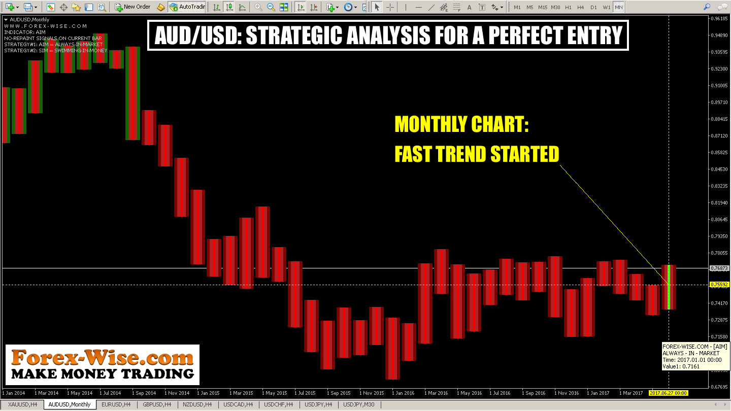 AUDUSD STRATEGIC ANALYSIS FOR A PERFECT ENTRY (MN)