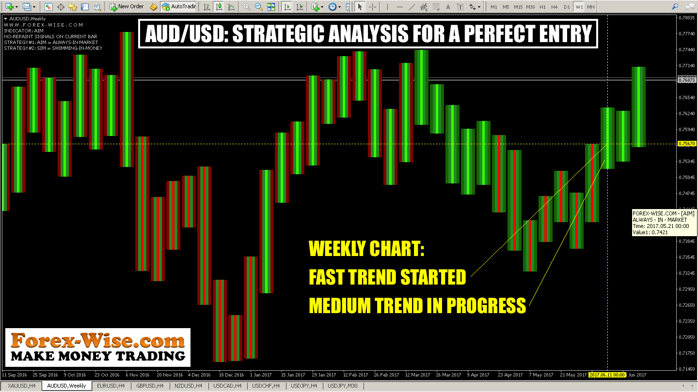AUDUSD STRATEGIC ANALYSIS FOR A PERFECT ENTRY (W1)