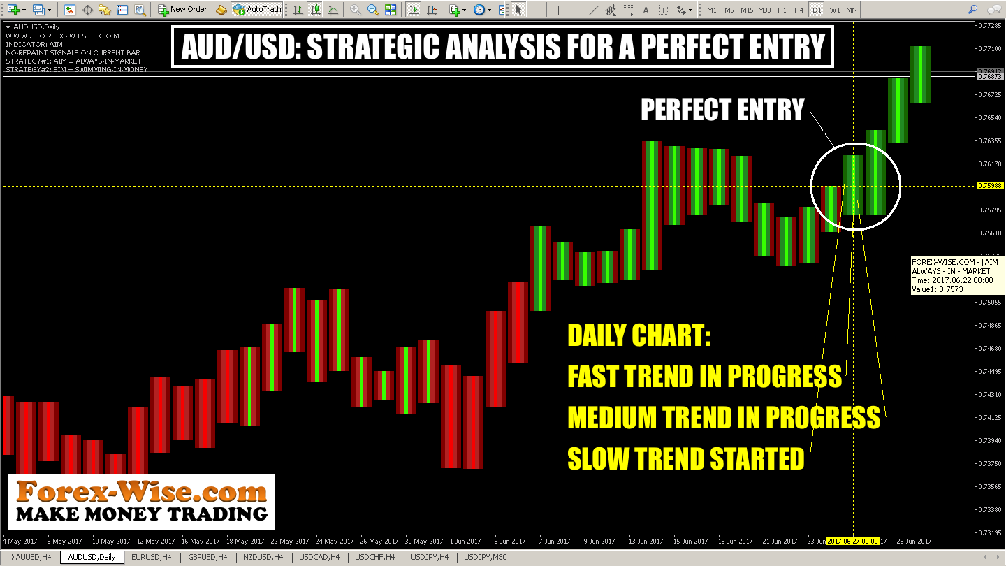 AUDUSD STRATEGIC ANALYSIS FOR A PERFECT ENTRY (D1)