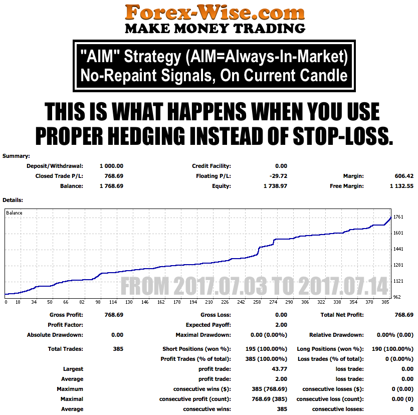 FOREX-WISE.COM [AIM] STRATEGY
